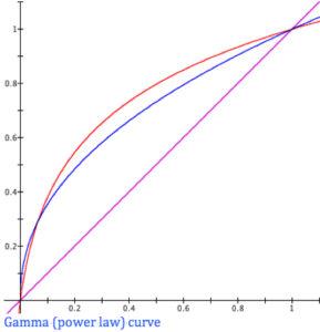 gamma-power-law_chart